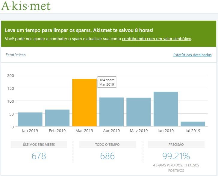 Akismet anti spam